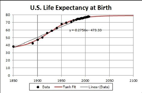 span in human years the hyperbolic tangent world