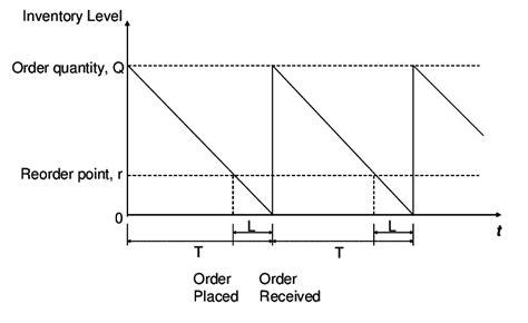 economic order quantity diagram figure 2 behavior of inventory level with time in eoq