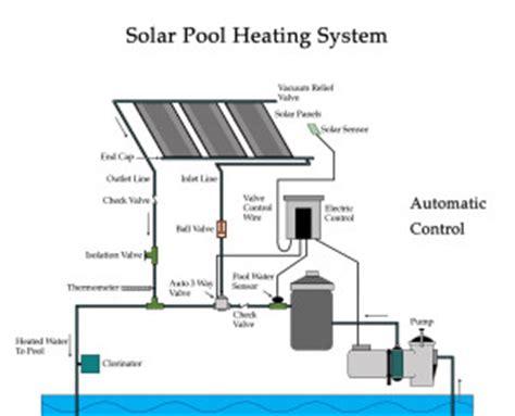 Solar Pool Heater Plumbing Diagram by Pool Water Solar Heating System Ft Laud Alternate