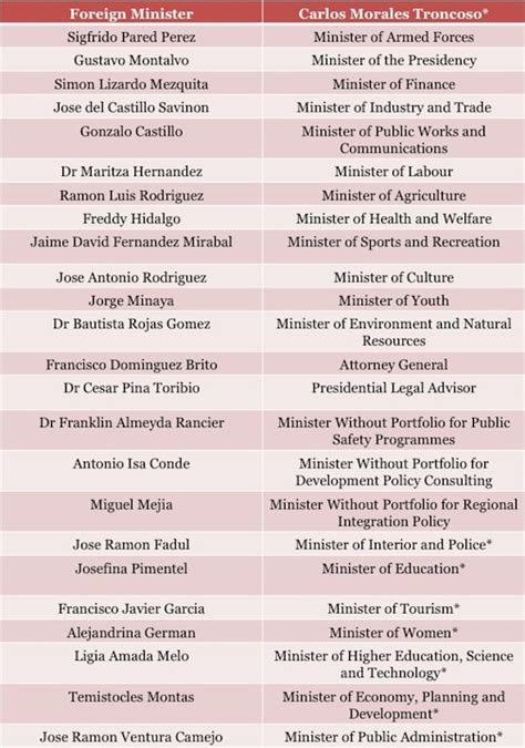 List Of Cabinet by Leonel Fern 225 Ndez