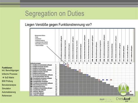 Sap Sod Matrix In Pictures To Pin On Pinterest Thepinsta Segregation Of Duties Matrix Template
