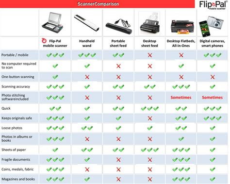 The Comparison by Comparison With Other Scanning Types