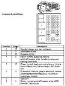 show diagram of a 1997 ford expedition fuse box fixya