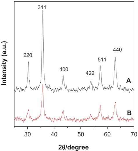 xrd pattern of iron nanoparticles f1 ijn 7 5745 preparation of fe3o4 magnetic nanoparticles