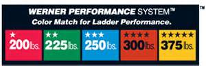 color rating your werner ladder how to choose the right ladder