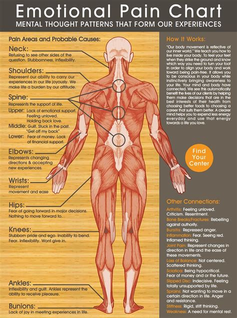 pain body emotional pain chart physical culturist