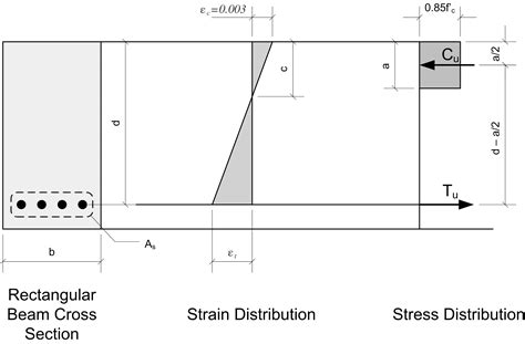 beam cross section calculator determine the capacity of a reinforced concrete beam with