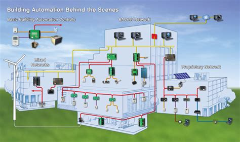 water network design guidelines kahramaa smart controls wbdg whole building design guide