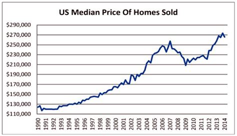 the data get ready for the return of declining home prices