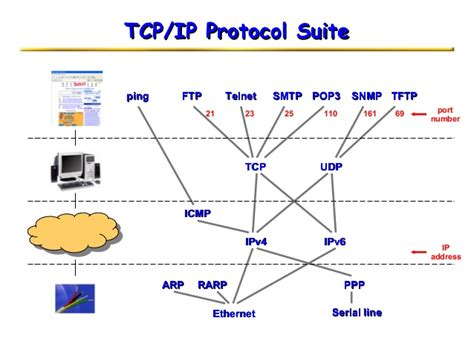 porte tcp ip introduction to tcp ip