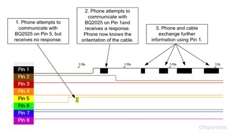pin layout iphone connector revealed how apple s lighting cable talks to your ios