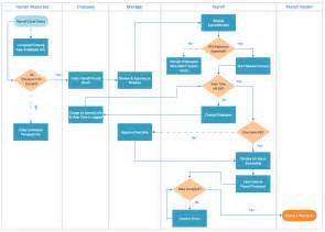 Free Process Mapping Template by Cross Functional Process Map Template Connect Everything