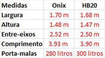 comparativo chevrolet onix  hyundai hb
