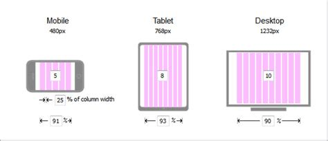 fluid grid layout vs bootstrap sharepoint responsive web design one design to rule them