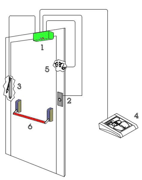 porta di emergenza sistema porta emergenza con magnete