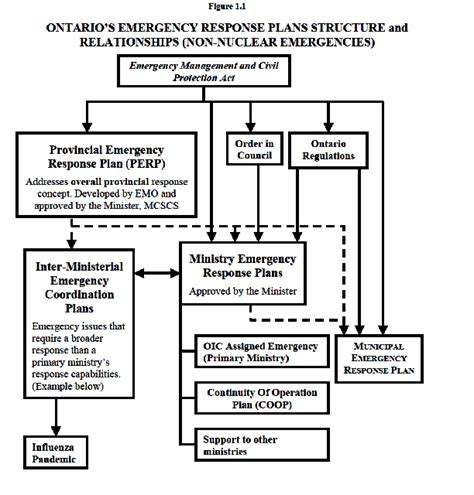 emergency response plans emergency management ontario