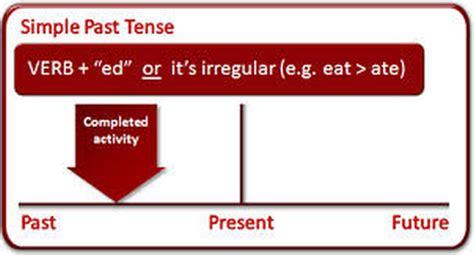 contoh kalimat  tense  bahasa inggris simple