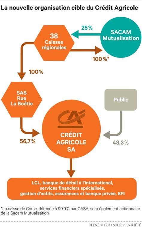 credit agricole choc de simplification au cr 233 dit agricole