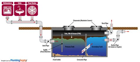 grease trap design operation how the trapzilla works how grease traps interceptors work