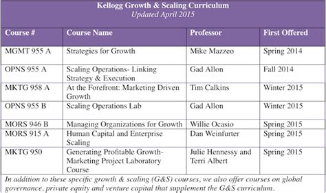 Kellogg Mba Elective Courses by Could Growth Become A New Business School Discipline