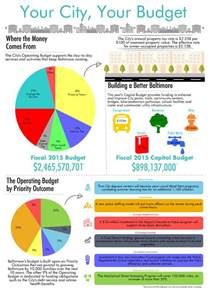 City Of Budget Carson Research Consulting A Word About Baltimore City S