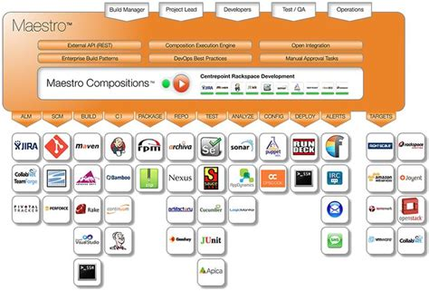 best continuous integration tool 9 best images about about continuous delivery on