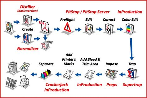 prepress workflow planet pdf pdf workflow doing it your way