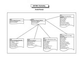 sap tables mapping