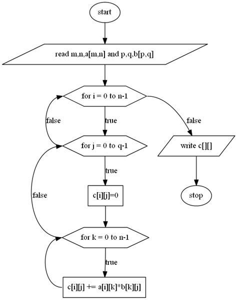 matrix multiplication flowchart lab 10 matrix multiplication ait learning management system