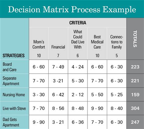 decision matrix template the decision matrix process