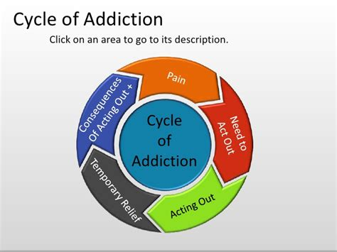 addiction diagram the cycle of addiction