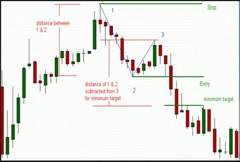 v pattern trading 123 patterns v7 mq4