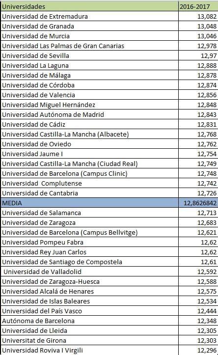 universidad de alicante notas de corte la nota de corte de medicina para el curso 2016 2017 sube