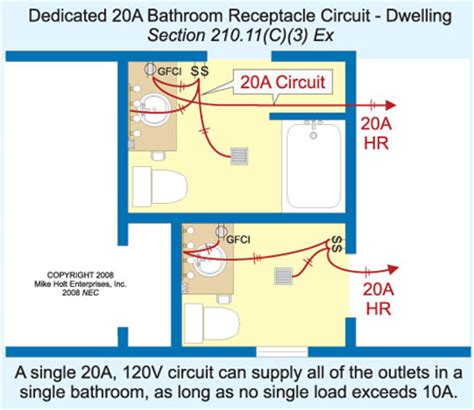 bathroom electrical code requirements 28 images