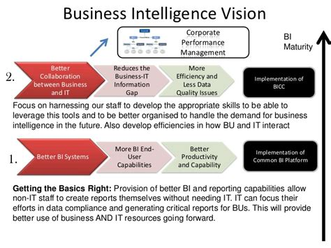business intelligence plan template sle business intelligence strategy executive summary