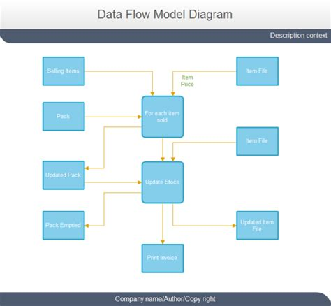 Data Flow Diagram Template Selling Data Flow Model Diagram Free Selling Data Flow Model Diagram Templates