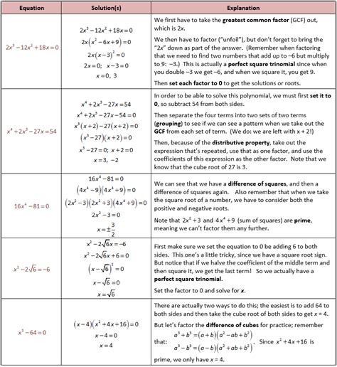 Solving Polynomial Equations Worksheet by Solving Polynomial Equations Worksheet Lesupercoin
