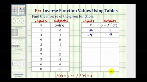 find a table ex find an inverse function from a table
