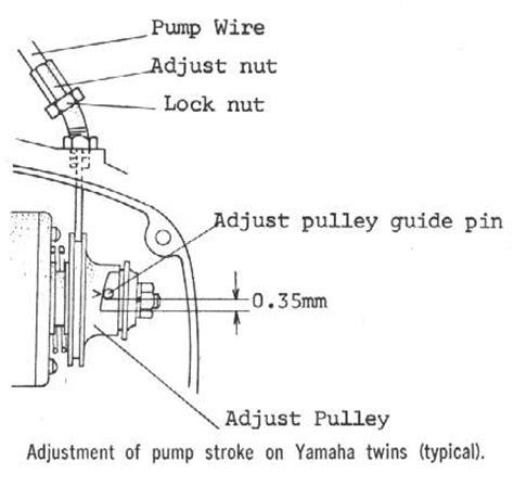 100 wiring diagram yamaha 125zr 5th wheel wiring
