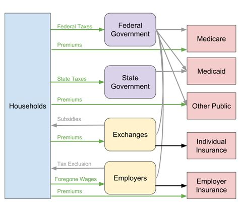 healthcare flowchart mapping the terrain of the single payer discourse