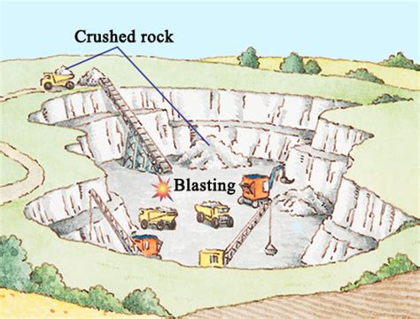 Cement Benches A Brief Introduction To The Types Of Surface Mining Methods