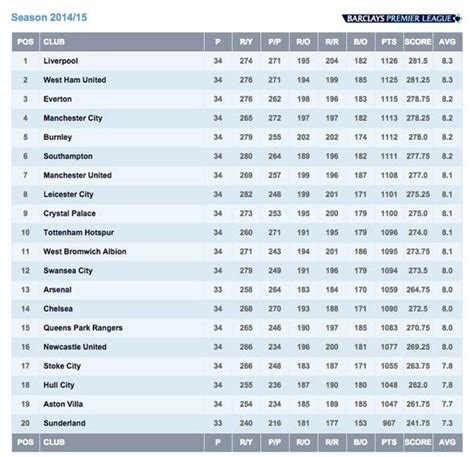 arsenal europa league table liverpool top man utd seventh arsenal and chelsea in mid