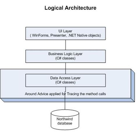 application logical architecture diagram aop using net part 1 codeproject
