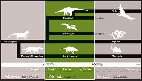 hadrosaur melbourne museum