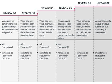 Delf B1 Modeles D Examen