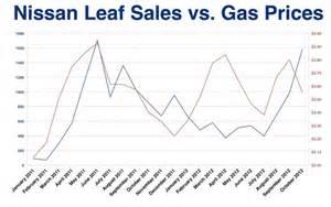 Nissan Leaf Sales Nissan Leaf Way Sales Target Ceo Says The Problem Is