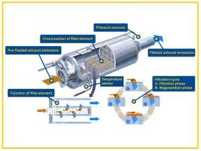 Exhaust System Regeneration Process Diesel Particulate Filter Maintenance Gem