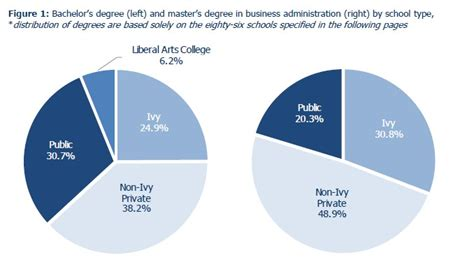 Mba Graduate Investment Management by Asset Management U Of Penn Dominates The Industry
