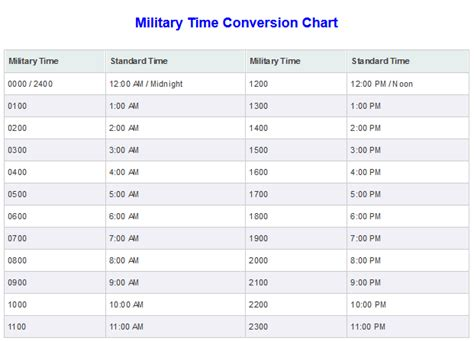 converter time military alphabet chart printable www proteckmachinery com