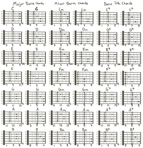 bar chord diagrams chart basic guitar bar chord chart